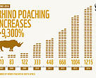 Rhino poaching data in 2014, released by SA government.